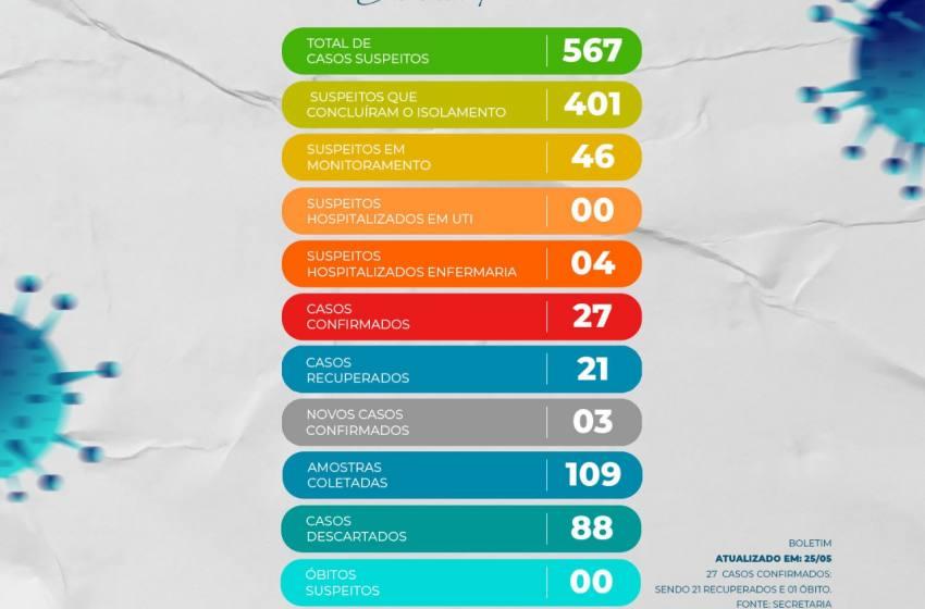 Paracatu tem 27 casos confirmados com Covid 19 e  567 casos Suspeitos.
