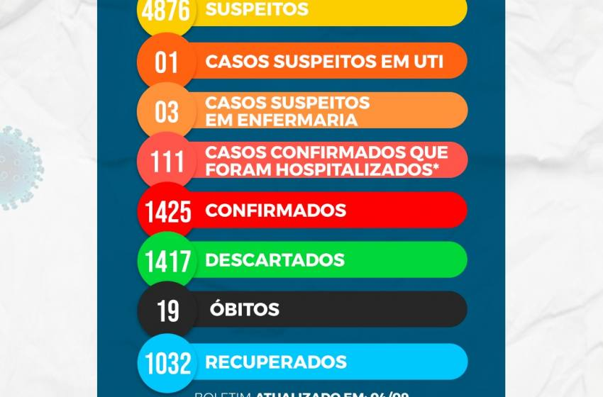 Boletim Covid 19 desta Sexta Feira 04/09/2020 da S M S de Paracatu.