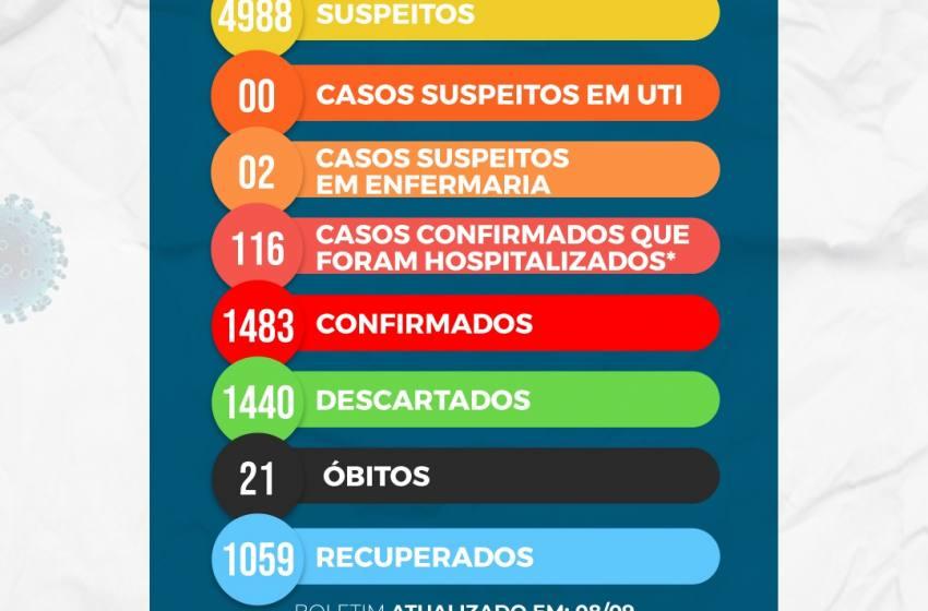 Paracatu se aproxima de 5,000 casos  suspeitos e tem mais um óbito com Covid 19  nesta Terça Feira, 08/09/2020.